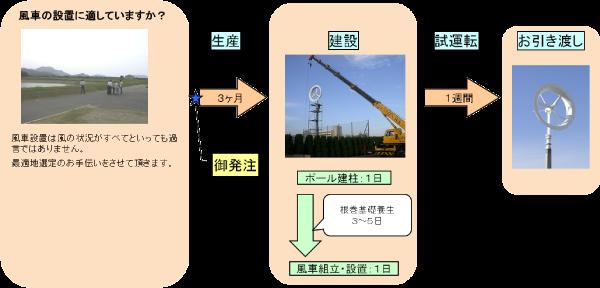 風車設置までの流れ